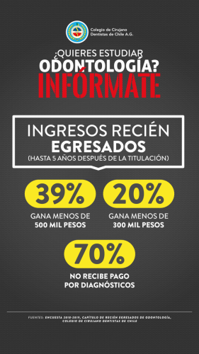 El 20% de los recién egresados ganan menos de 300 mil pesos
